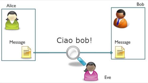 Alice e Bob comunicano su un canale non cifrato