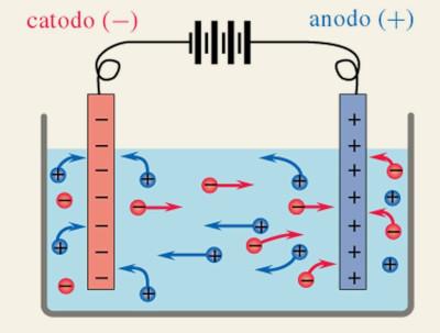 Cellulare che esplode - Funzionamento di una batteria