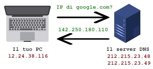 Come inviare mail con indirizzo falso - Servizio DNS