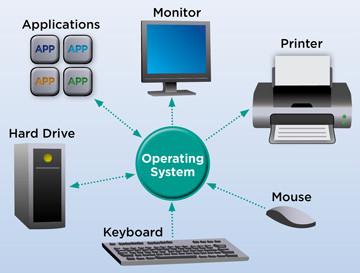 Cos'è Linux - Schema di un sistema operativo